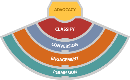FAN AFFINITY MODEL - PERMISSON, ENGAGEMENT, CONVERSION, CLASSIFY, ADVOCACY